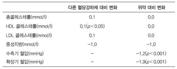 PPI vs. H2RA의 증상 완화율 하위분석 결과