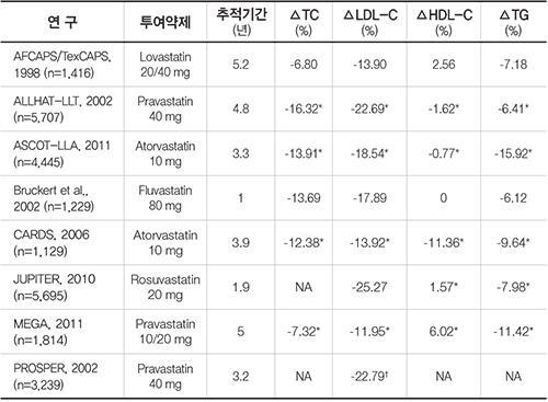 메타분석에 포함된 연구의 개요와 지질 프로파일 결과
