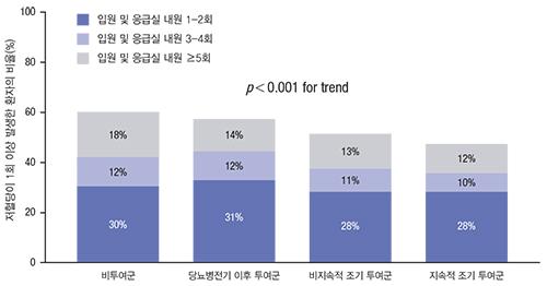 스타틴 처방경향에 따른 입원 및 응급실 내원 환자의 비율